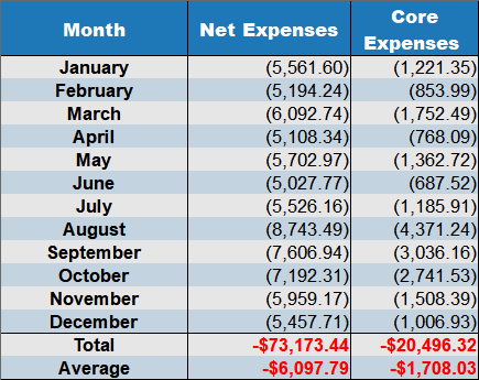 net expenses december 2017