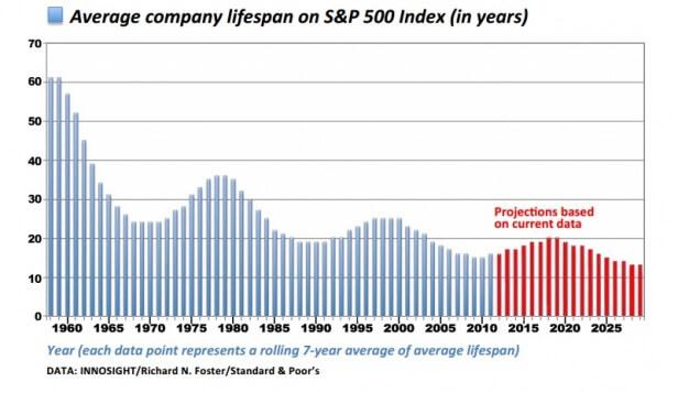 s&p 500 life span