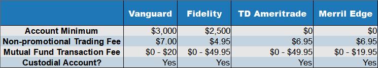 low cost brokerage accounts