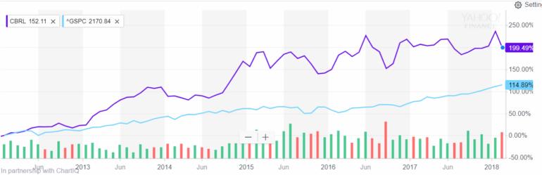 cracker barrel share price.