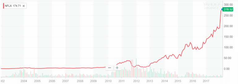 netflix share price