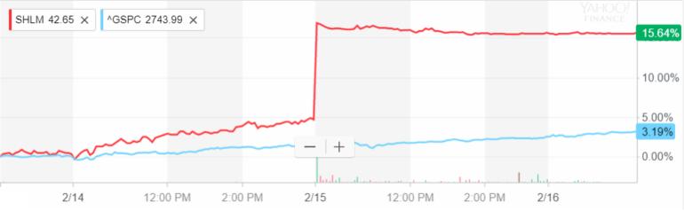 shlm share price
