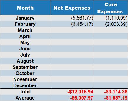 net expenses