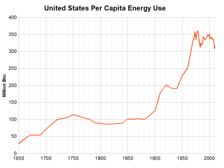 us per capita energy use