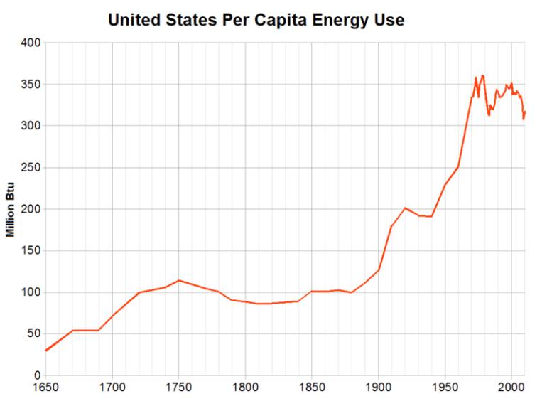 us per capita energy use
