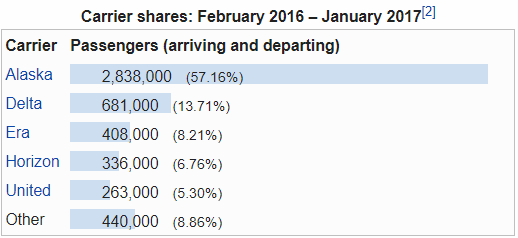 anchorage market share.