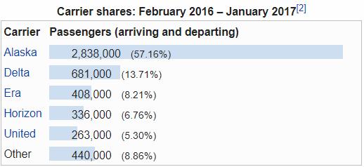 anchorage market share.