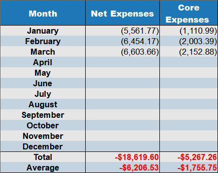 march 2018 net expenses