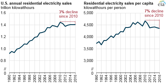 residential electricity sales