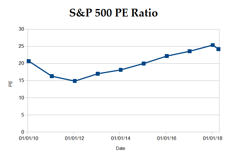 sp500 pe ratio