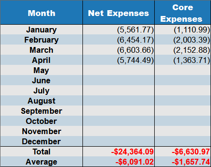 april 2018 net expenses