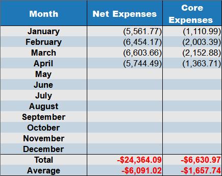 april 2018 net expenses