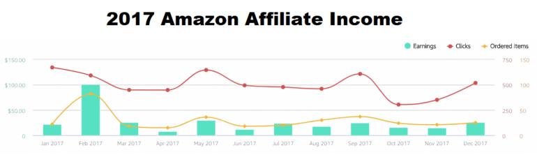 2017 amazon affiliate income