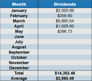 may 2018 dividends