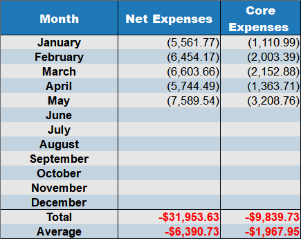 may net expenses 2018