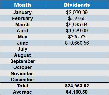 cumulative dividends june 2018