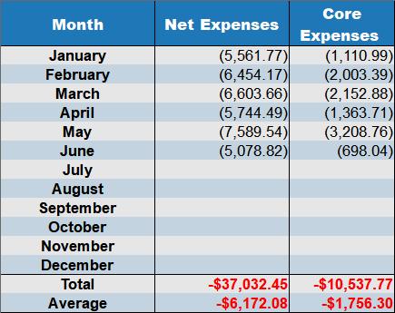 net expenses june 2018