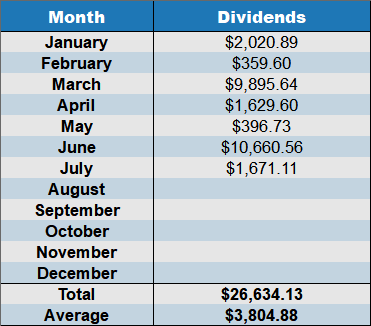 july 2018 dividends