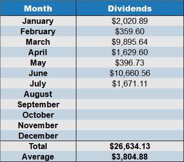 july 2018 dividends