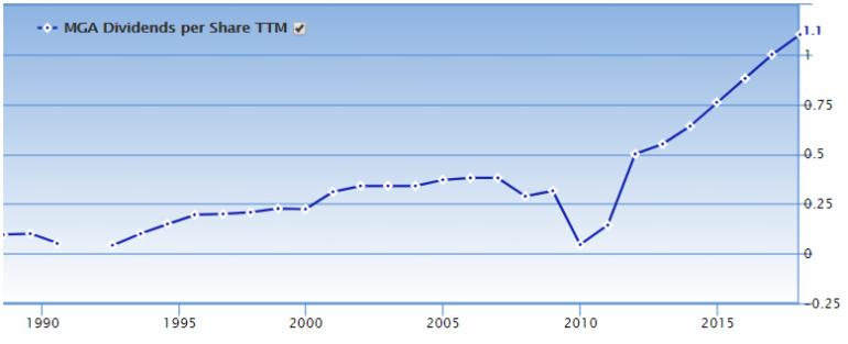 MGA dividend growth