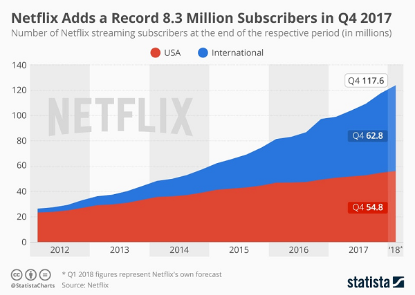 netflix global expansion