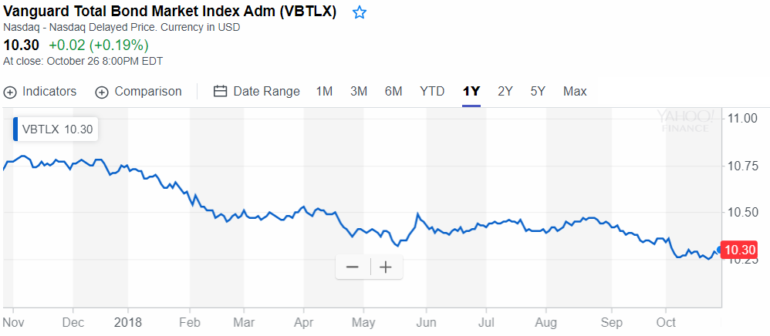 VBTLX chart