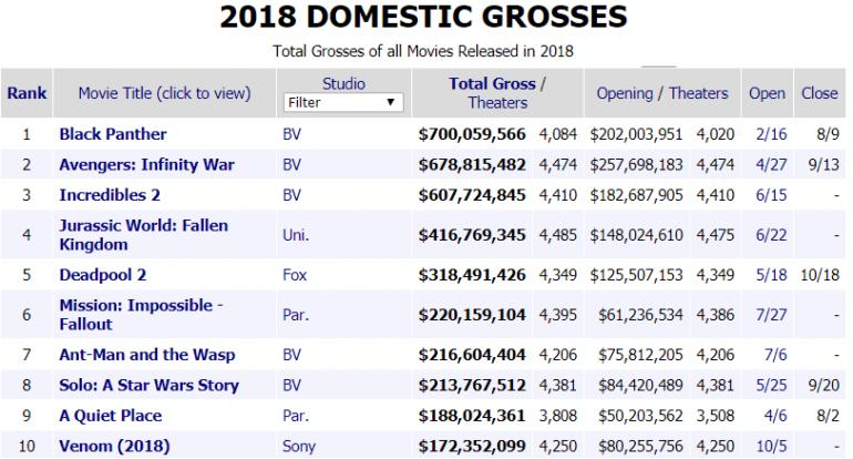 disney movies 2018