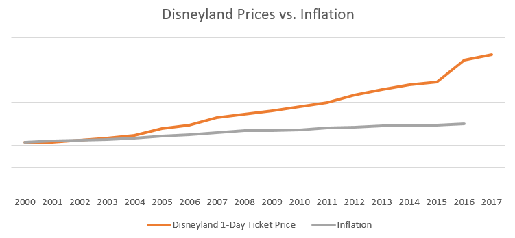 disney land prices