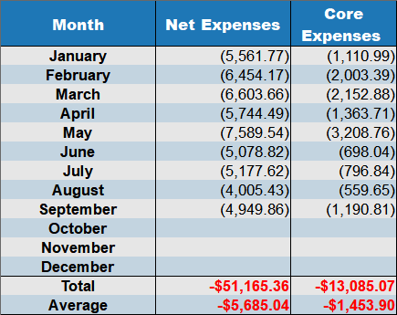net expenses sept 2018