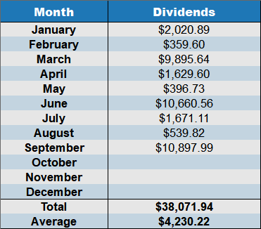 dividends september