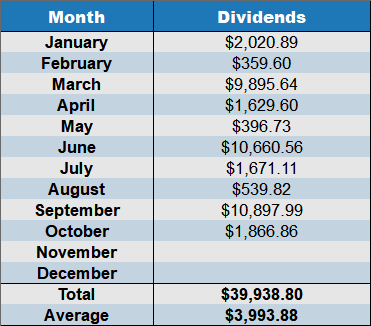 october 2018 dividends