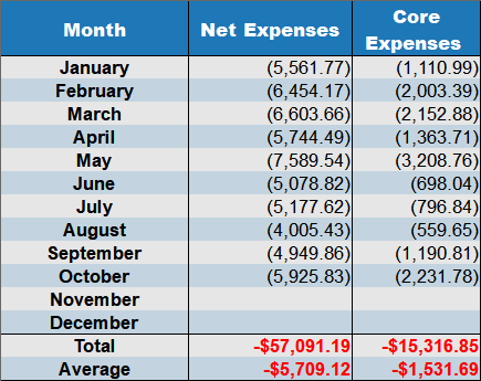 net expenses october 2018