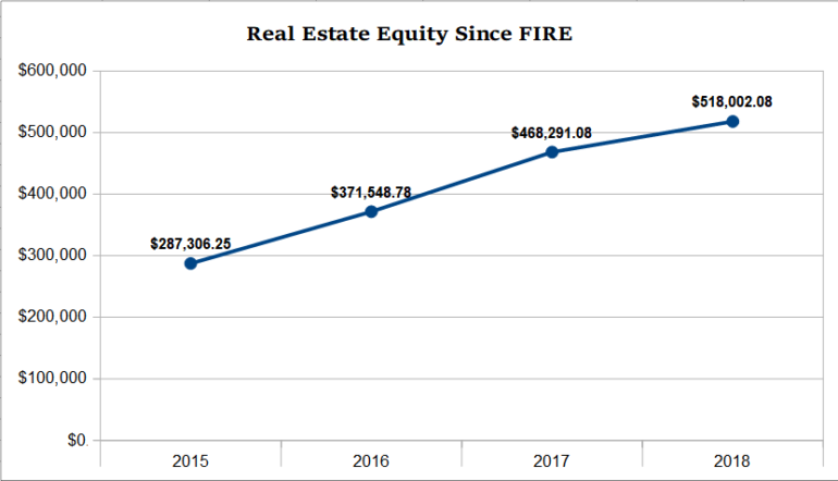 2018_real_estate_equity