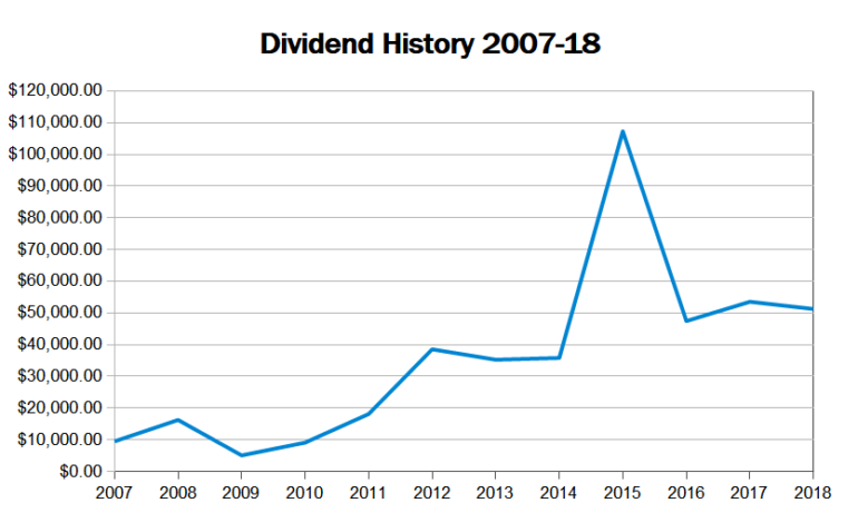 dividend history 2019
