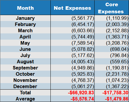 net expenses dec 2018