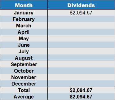 January 2019 dividends