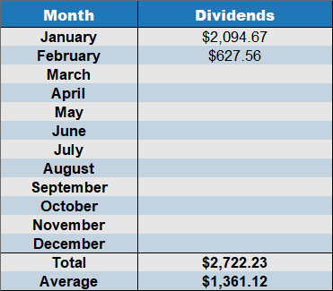 February dividends 2018