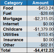 february 2018 expenses by category