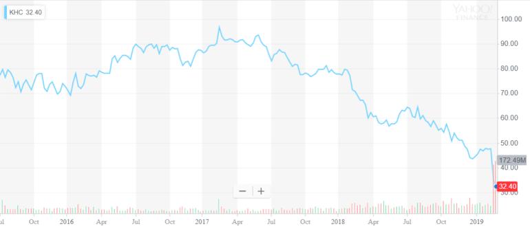 khc stock price