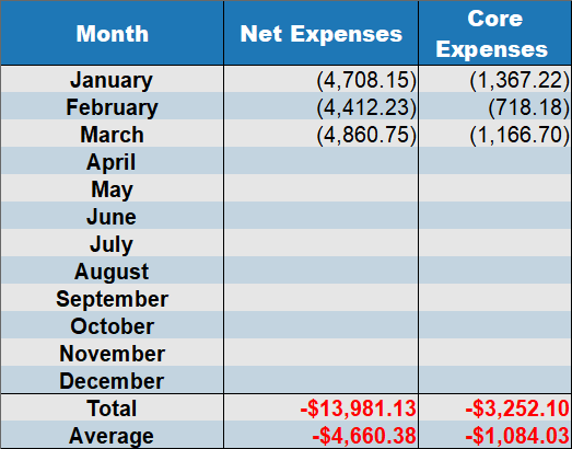 net expenses