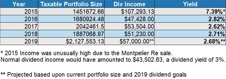 portfolio yield