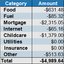 april 2019 expenses by category