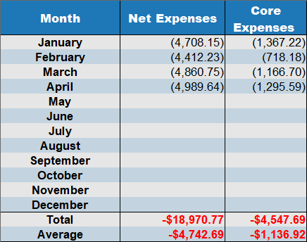 april 2019 net expenses