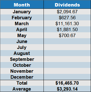 cumulative dividends for may 2019