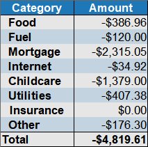 may expenses by category