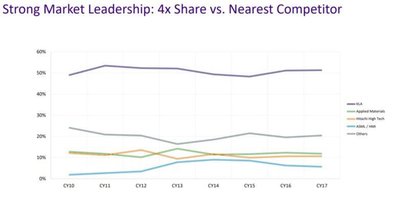 kla market share