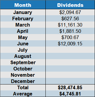 cumulative dividends June_2019