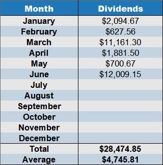 cumulative dividends June_2019
