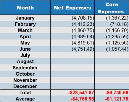 net expenses June 2019