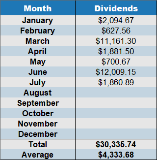 cumulative dividend income july 2019